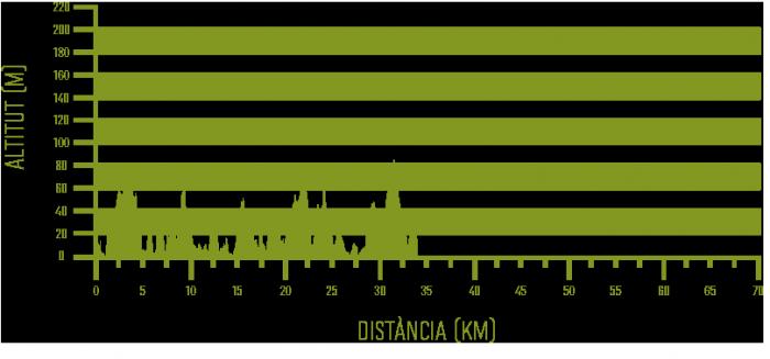 Maó – Arenal d'en Castell