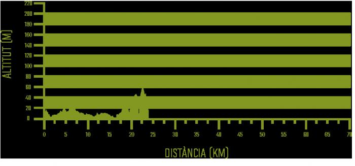 Ciutadella – Cala Galdana