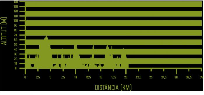 Altimetria del tram 01 del programa Senderisme 10 etapes de Camí de Cavalls 360º (Maó-Favàritx).