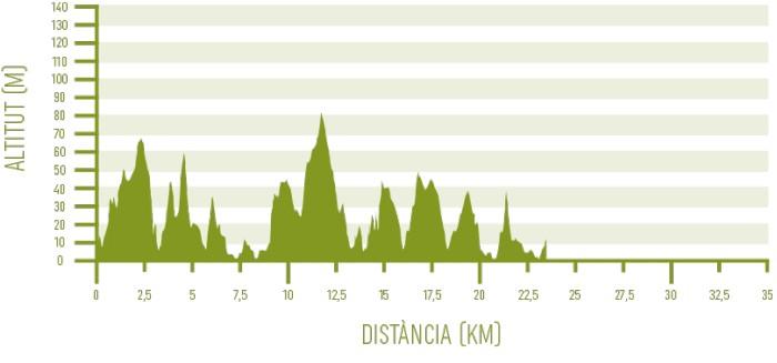 Altimetria del tram 02 del programa Senderisme 10 etapes de Camí de Cavalls 360º (Favàritx - Ses Salines de Fornells).