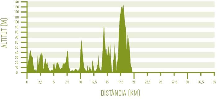 Altimetria de l'etapa 3 del programa Senderisme 10 etapes de Camí de Cavalls 360º (Ses Salines - Es Alocs).