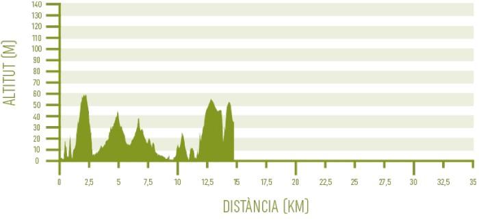 Altimetria de l'etapa 4 del programa Senderisme 10 etapes de Camí de Cavalls 360º (Es Alocs - Cala Morell).