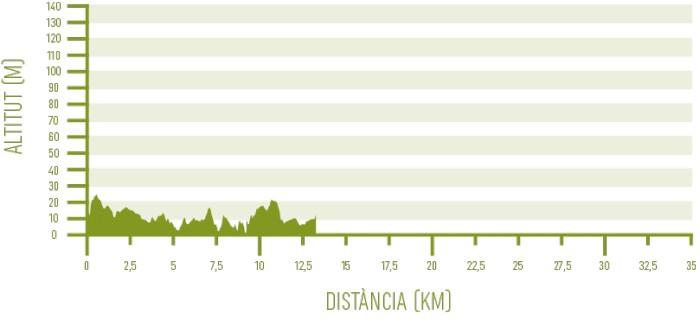 Altimetria de l'etapa 5 del programa Senderisme 10 etapes de Camí de Cavalls 360º (Cala Morell - Ciutadella).